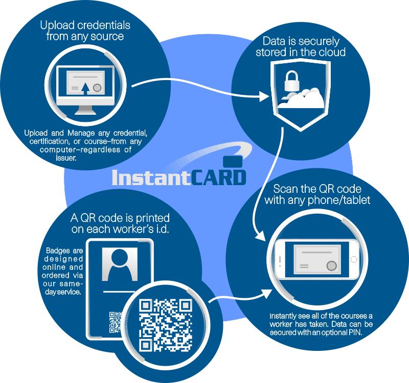 How CVS Works - Credential Verification Service